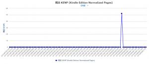 Amazon Kindleダイレクト・パブリッシング:KDP本のロイヤリティレポートの表示2